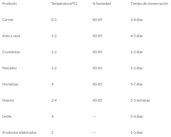 Tabla de la temperatura de la conservación de los alimentos