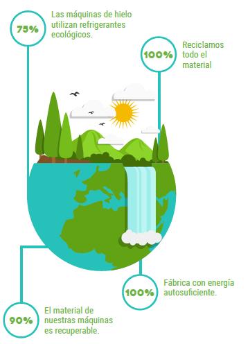 Los refrigerantes naturales, el mejor hielo respetando el medio ambiente